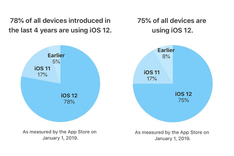IOS 12 Draait Op 78% Van De Recente Devices